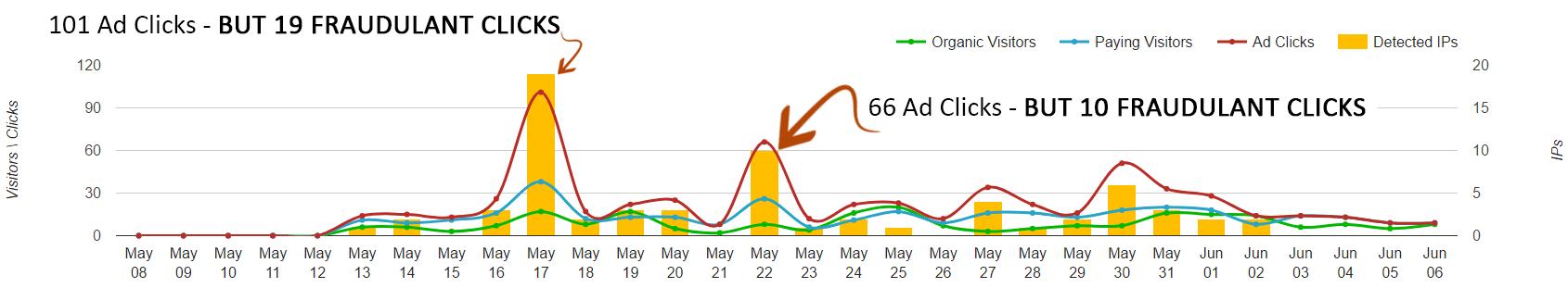 Evidence graph